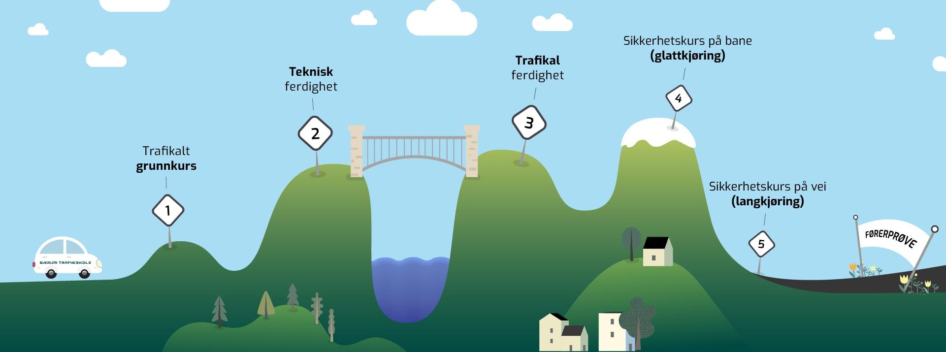Veien til førerkortet: hva skal til for å få lappen?