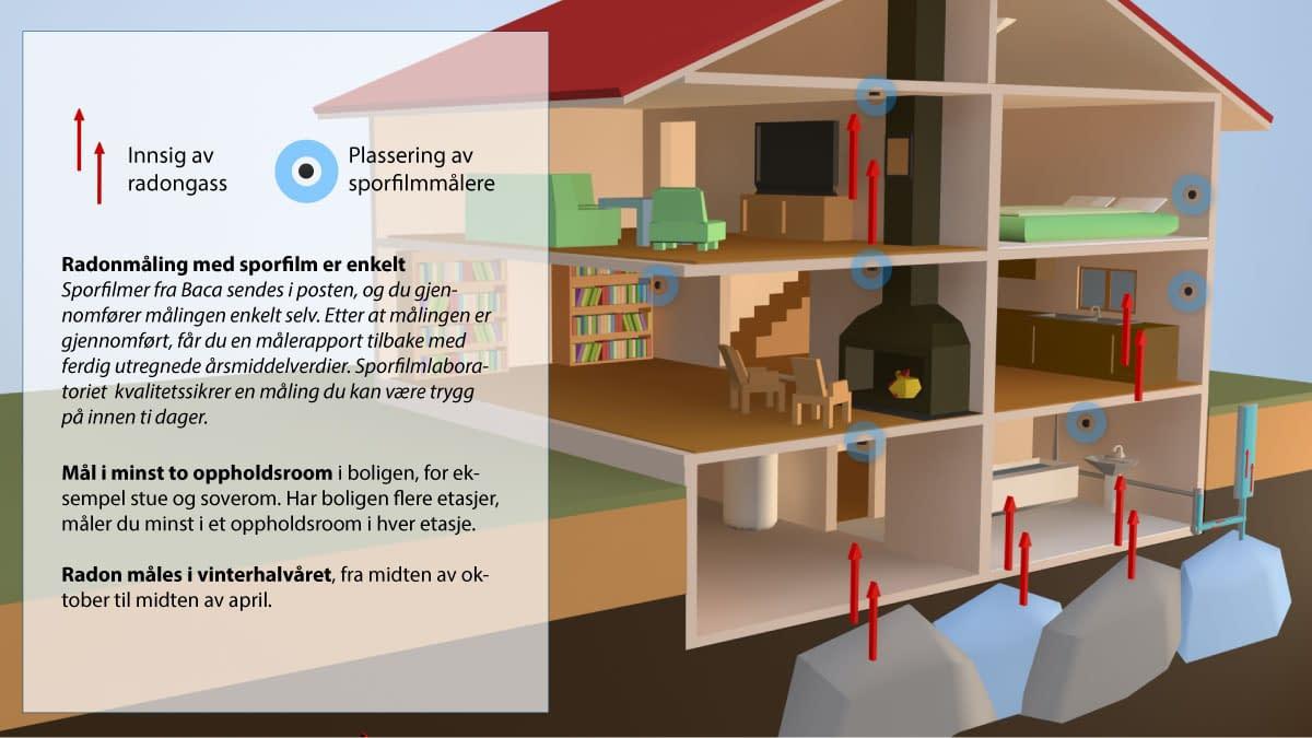 Radonmåling med sporfilm er enkelt Sporfilmer fra Baca sendes i posten, og du gjennomfører målingen enkelt selv