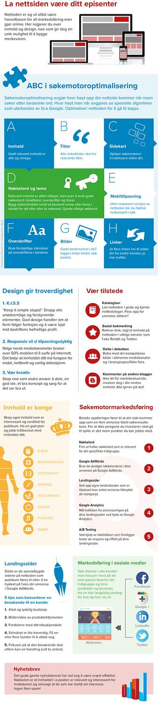 Infografikk av Snitt Reklamebyrå - Digital markedsføring infografikk